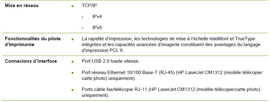 Connection Telecopieur Fax Imprimante Communaute Orange