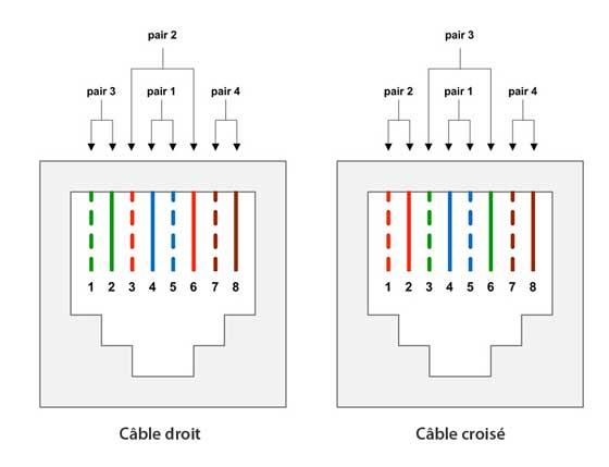 Raccorder un pc la livrebox en thernet en passa communaut orange - Schema cablage rj45 ethernet ...