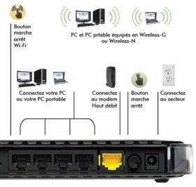 routeur plus puissant en wifi que livebox play pou communaut orange. Black Bedroom Furniture Sets. Home Design Ideas