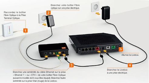 Type de cablage entre boitier fibre et livebox communaut orange - Branchement livebox telephone ...